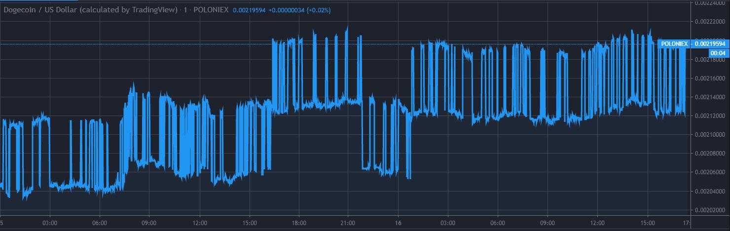 Dogecoin Price Chart 1 Dec 16