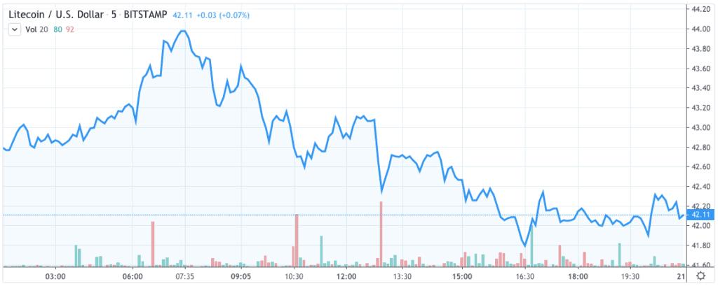 LTC price chart 2 - 31 december 2019