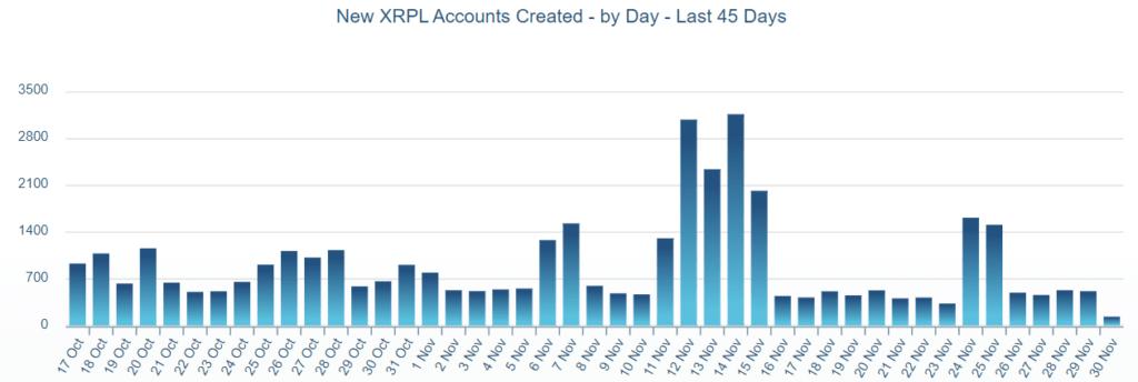 Ripple XRP usage surge chart 1 - 5 November 2019