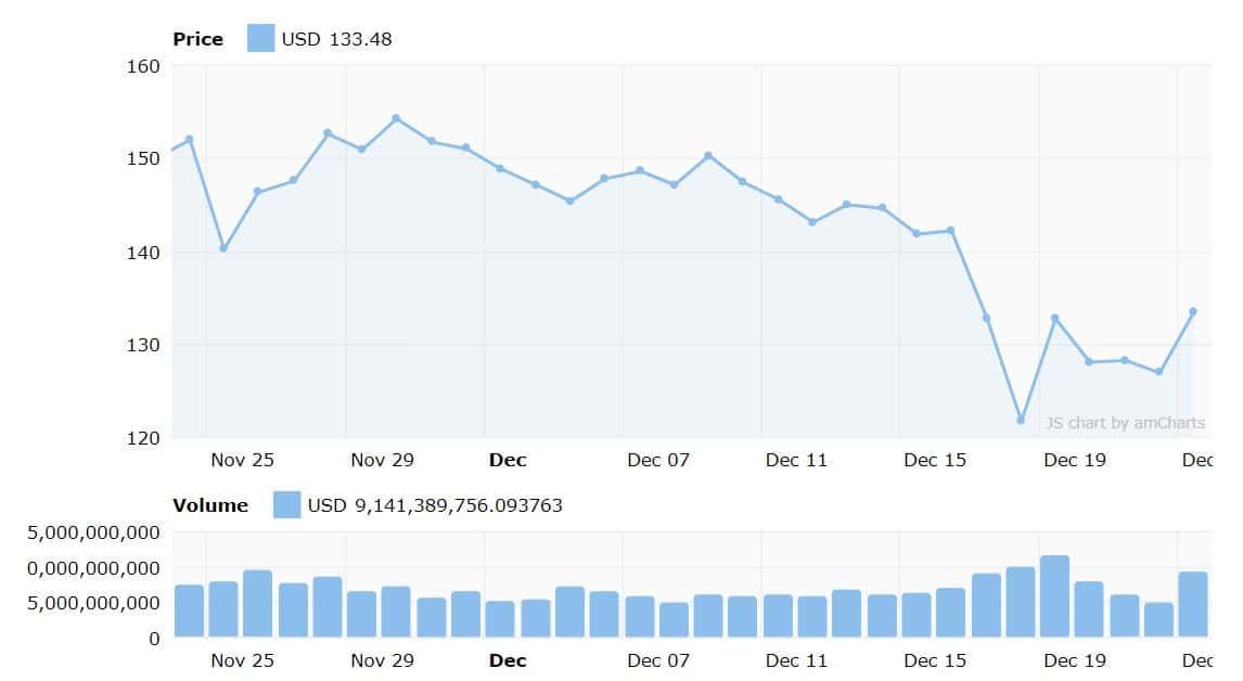 altcoin market ethereum price