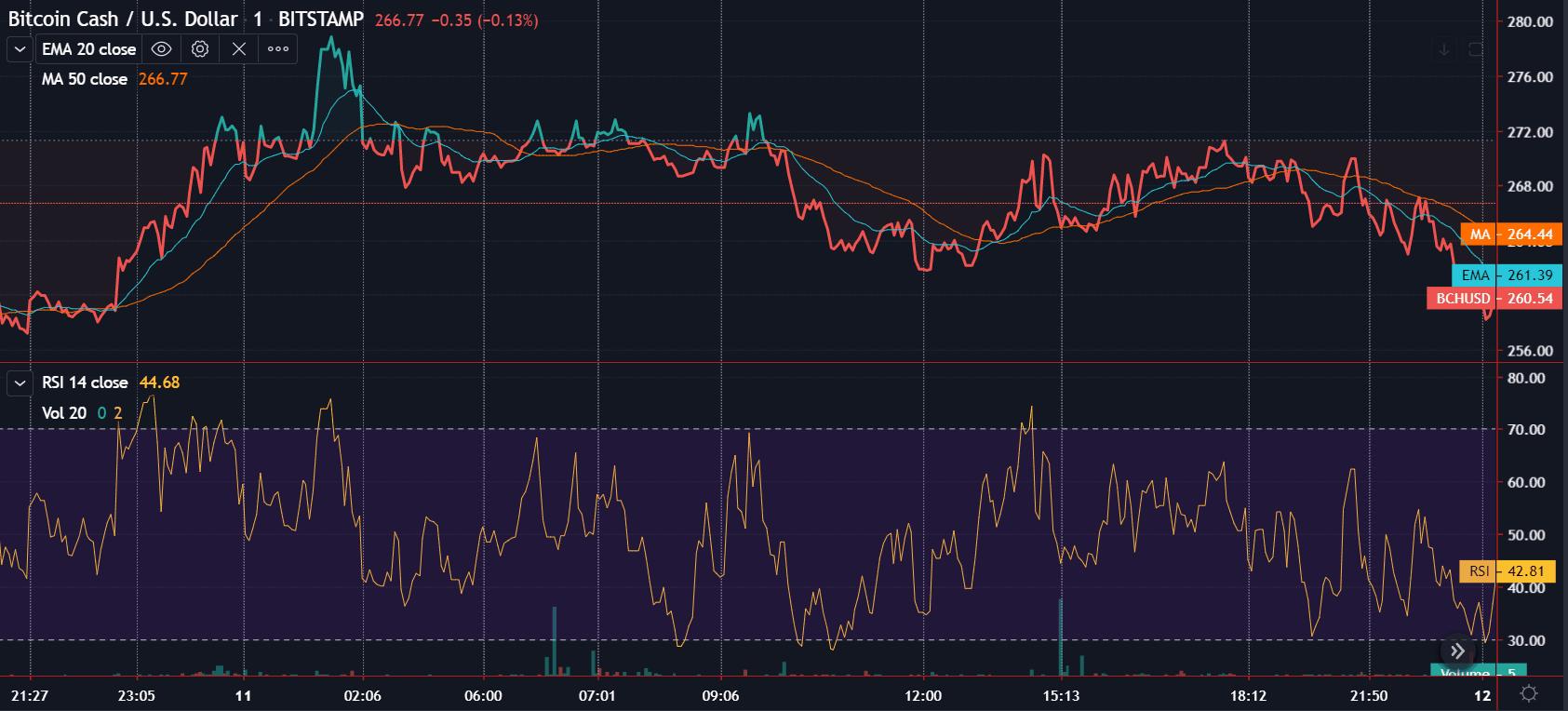 bch price trading