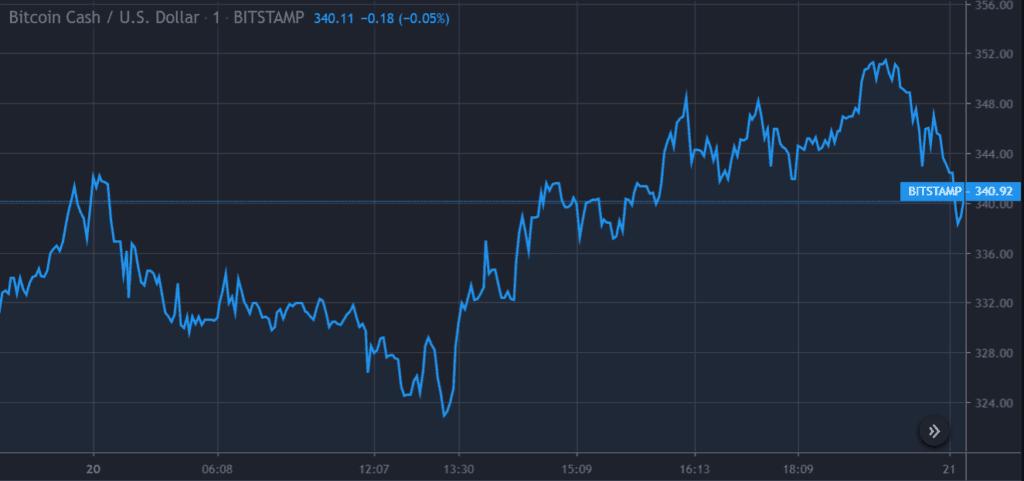 Bitcoin Cash price retraces towards $352 1