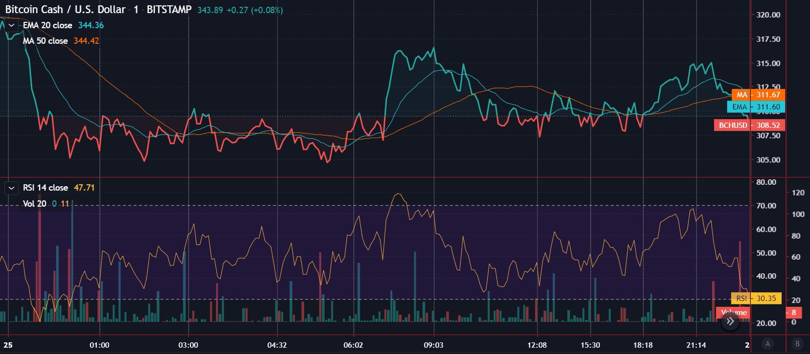 bch trading