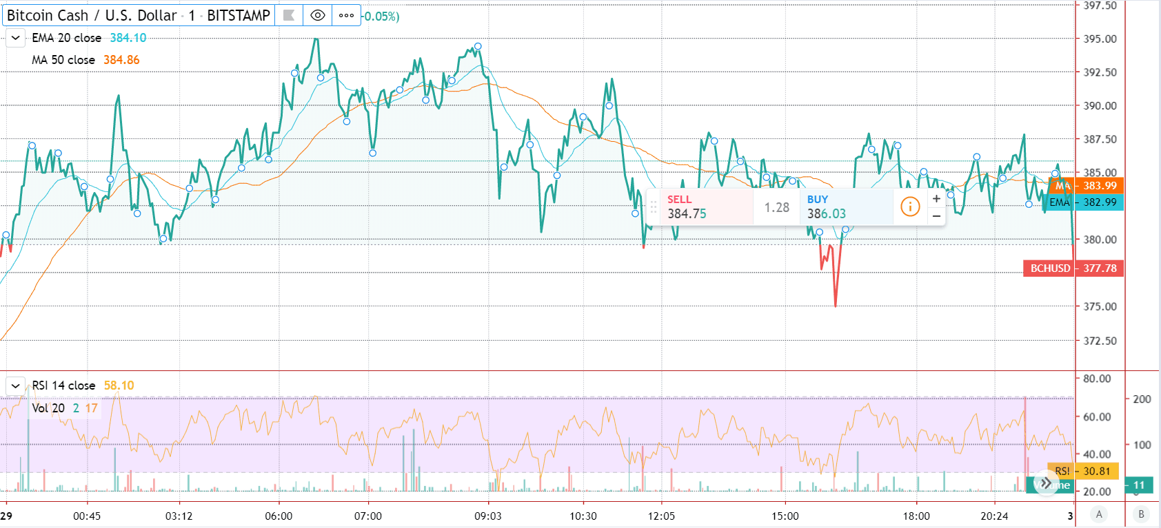 bitcoin cash price featured chart
