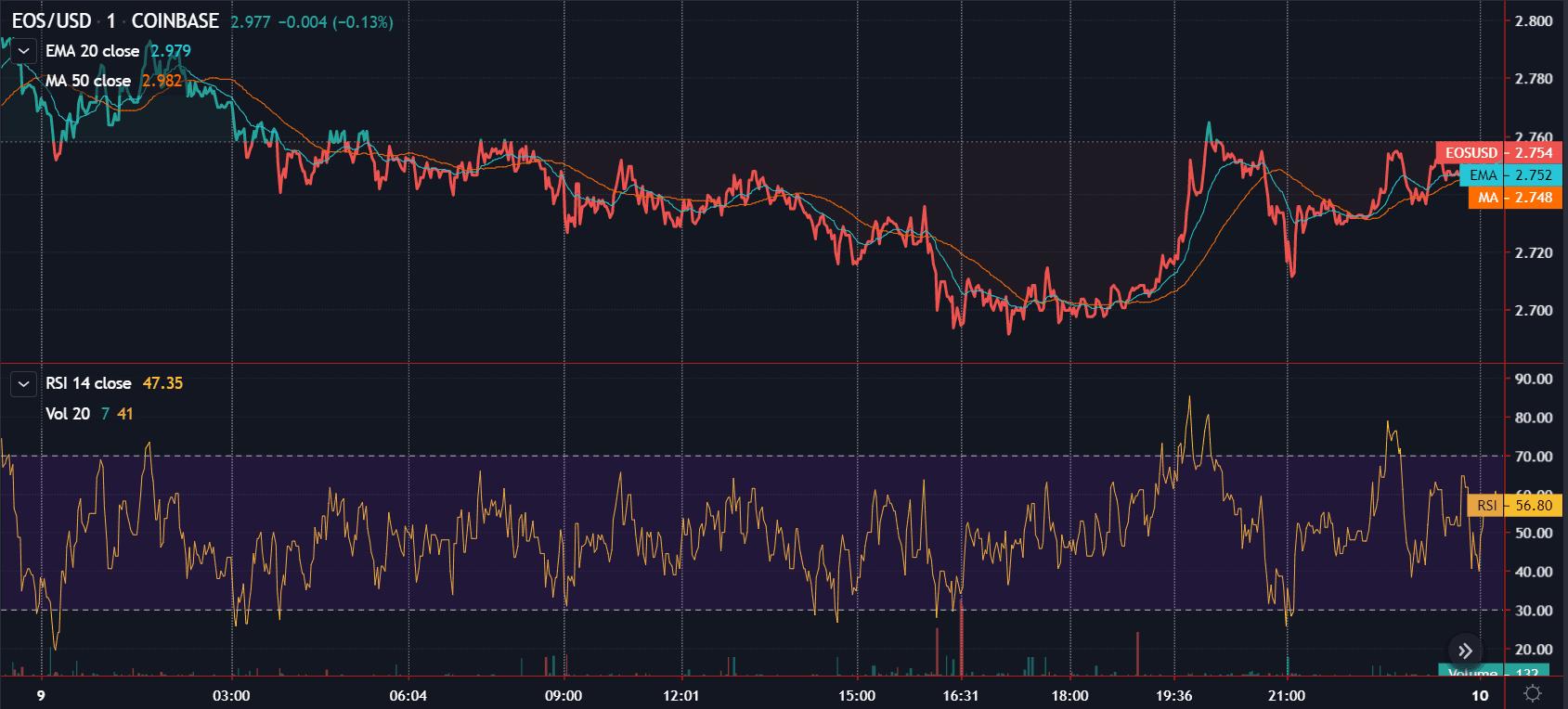 EOS trading