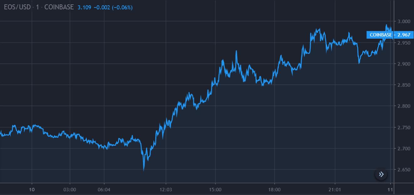 EOS Price Chart