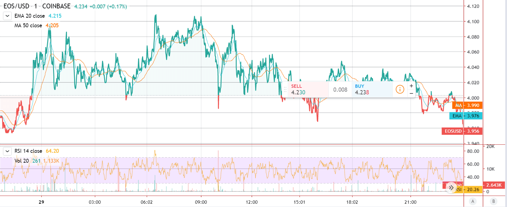 EOS Price Featured Chart