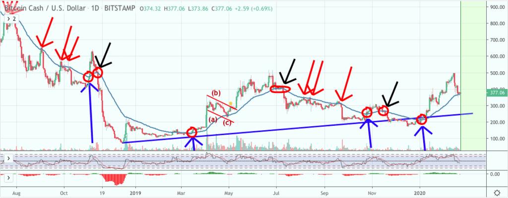 Bitcoin Cash price chart - Stefan - 22nd Feb 2020