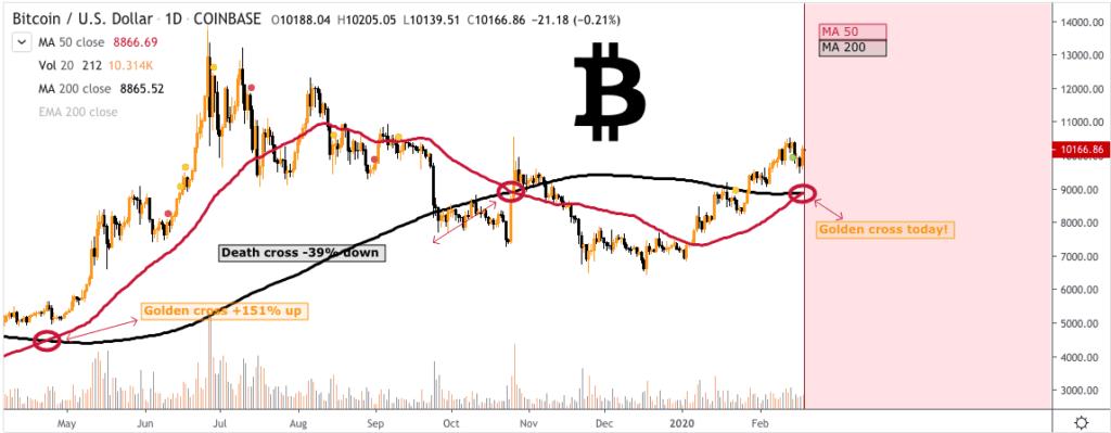 Bitcoin price chart Bill Charison - 18 Feb 2020