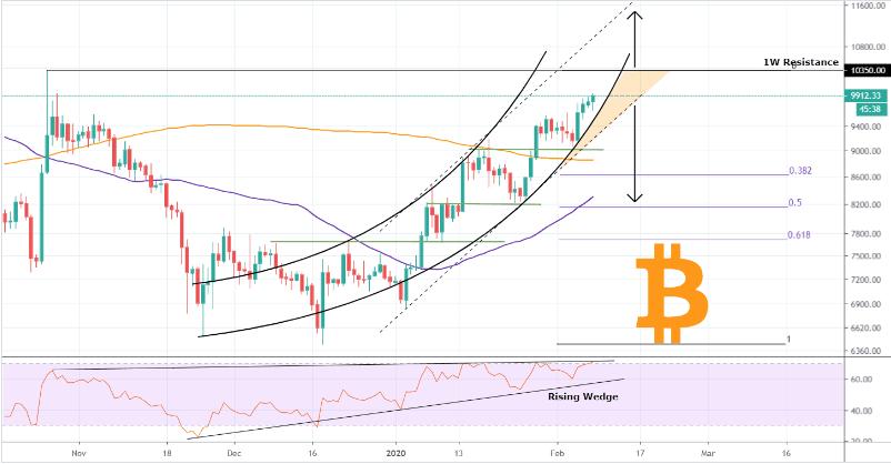 Bitcoin price chart Trading Shot - 18 Feb 2020