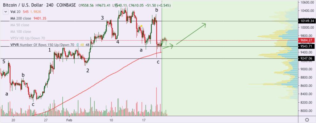 Bitcoin price chart Willian Lockheart - 21st Feb 2020