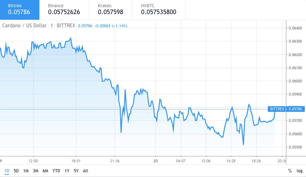 Cardano ADA price chart 1 - 20 Feb 2020