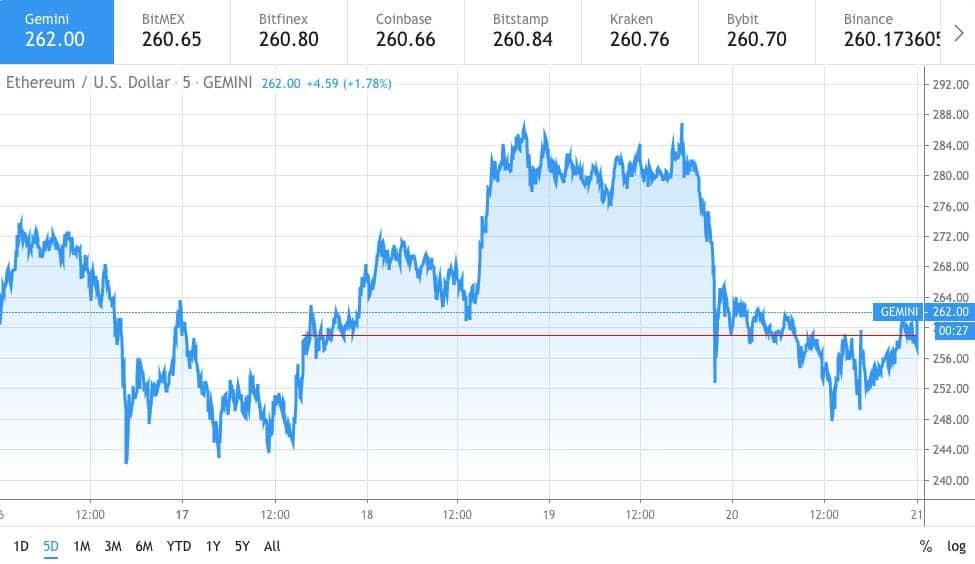 Ethereum price chart 2 - 20 Feb 2020