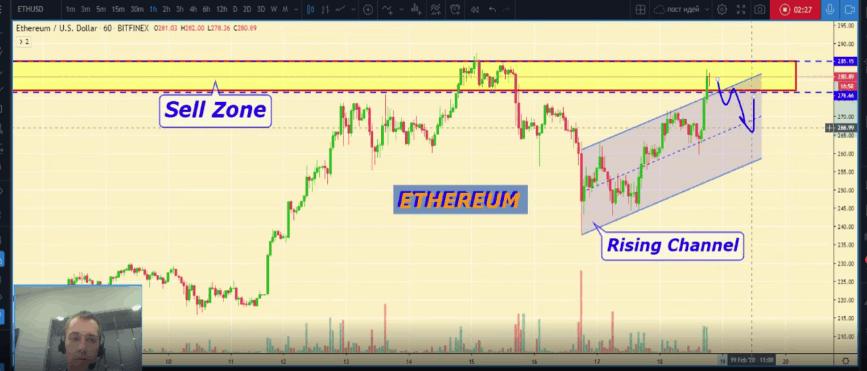Ethereum price chart Moiseiev Yurii - 18 Feb 2020