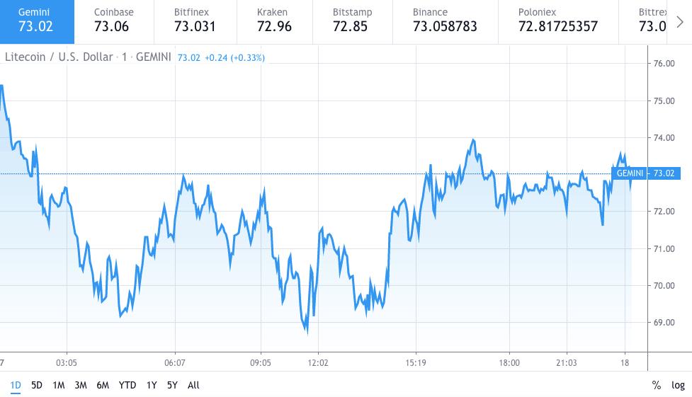 Litecoin LTC price chart 1 - 17 Feb 2020