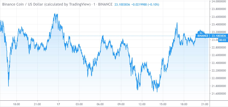 Binance Coin Price Chart