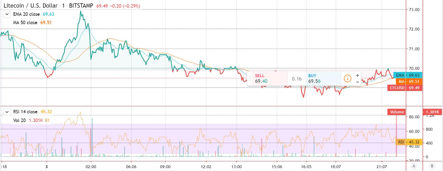 Litecoin Featured Price Chart