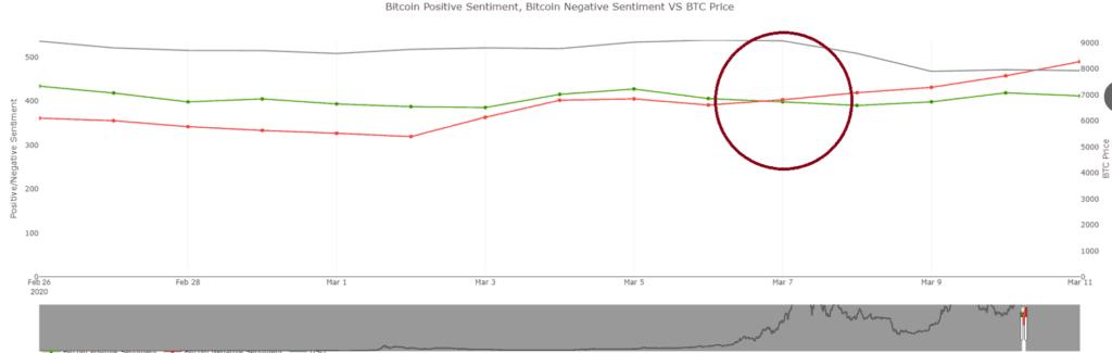 Bitcoin market sentiment 2