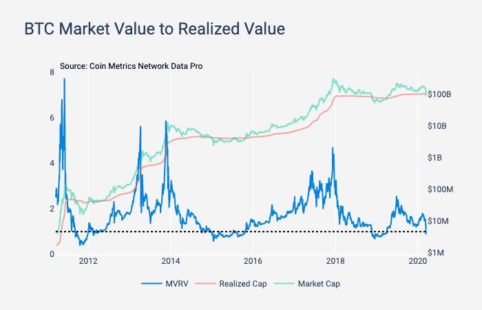 bitcoin price mvrv drops below 1