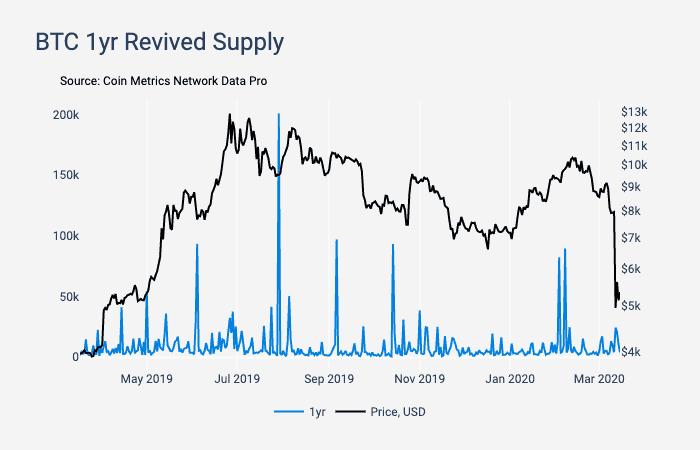 Bitcoin one year supply