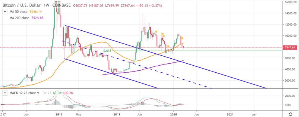 Bitcoin price chart 2 - Magic Poop Cannon