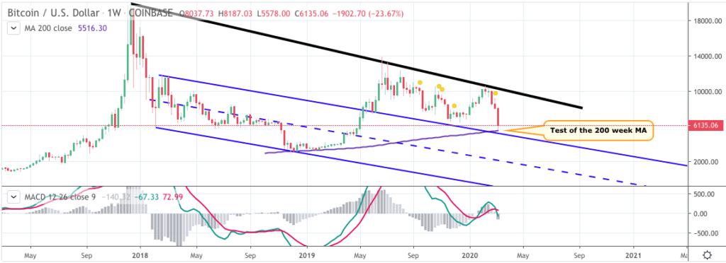 Bitcoin price chart 2 - MagicPoopCannon - 13th March 2020