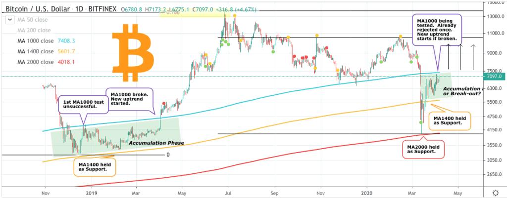 Bitcoin price chart 2 - Trading Shot - 6th April 2020