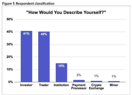 Bitcoin sentiment poll - Bitcoin price to rise - Kraken