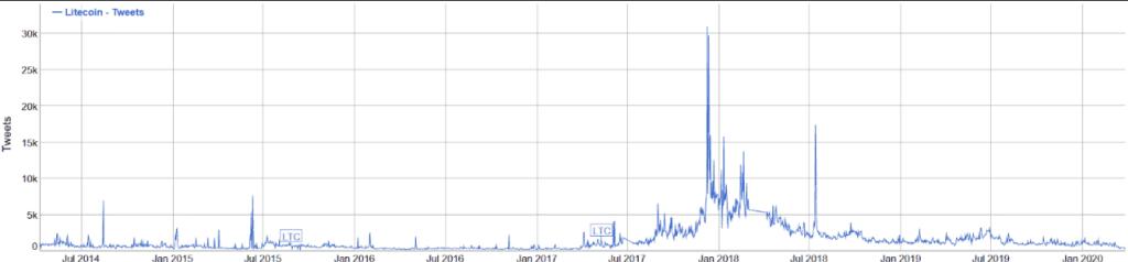 Bitcoin twitter sentiment - Litecoin tweets