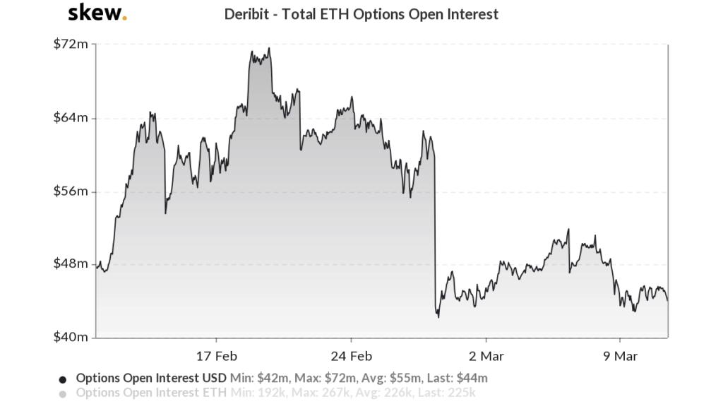 ETH Options 1 - Ethereum volatility - Skew