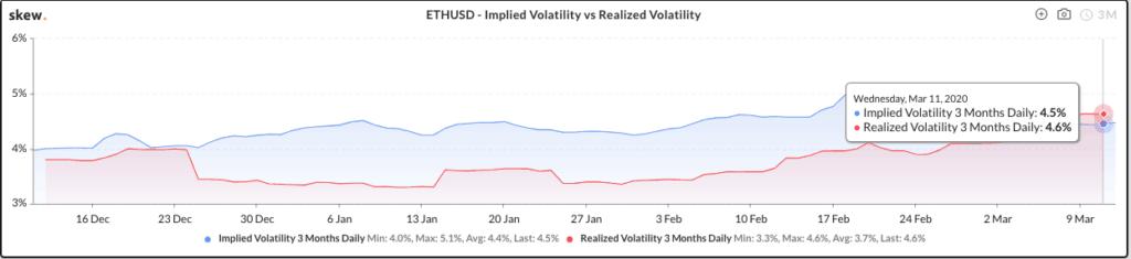 Ethereum Volatility - Skew Realized vs Implied Volatility