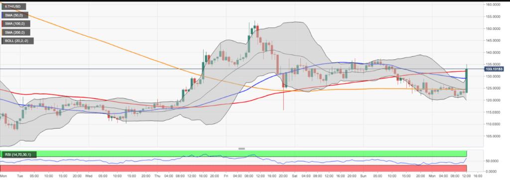 Ethereum price prediction chart - eth