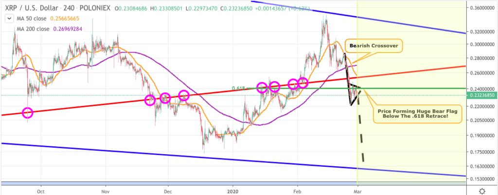 Ripple XRP price chart 2 - MagicPoopCorn - 1st March 2020