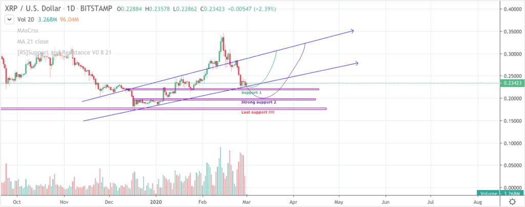 Ripple XRP price chart 3 - Jim Rohn - 1st March 2020