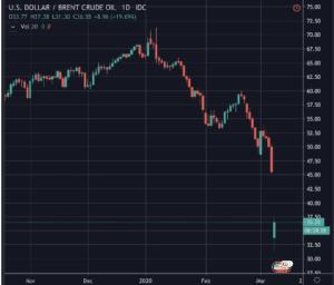 saudi aramco price share