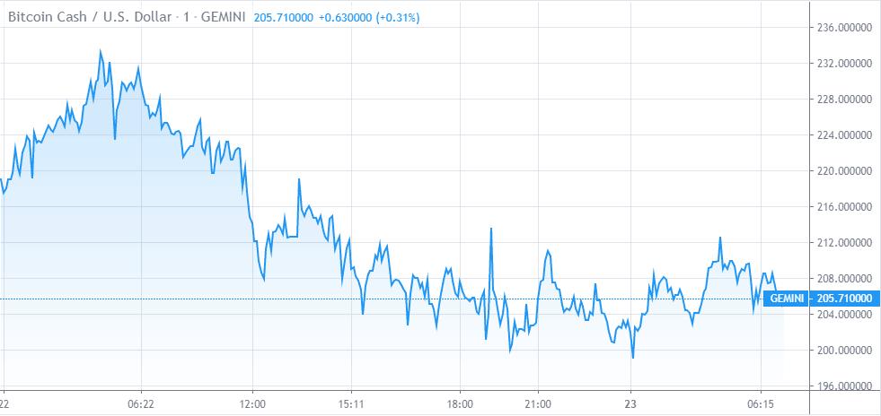 Bitcoin Cash Price Chart