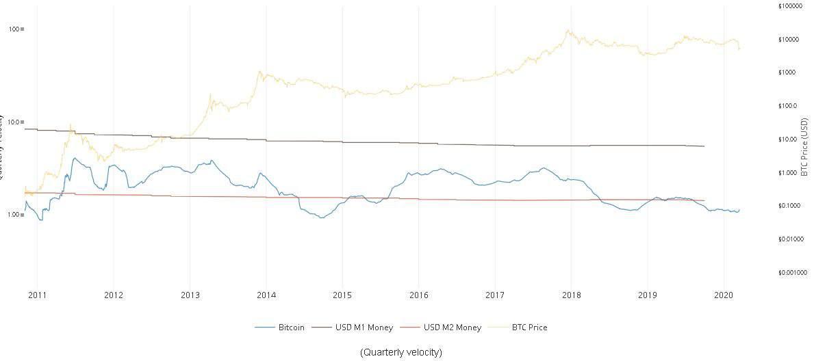 bitcoin adaption - bitcoin velocity chart