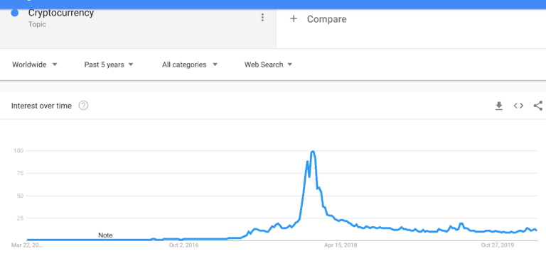 bitcoin search increase - over all