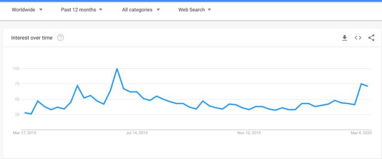 bitcoin searches increasing- worldwide