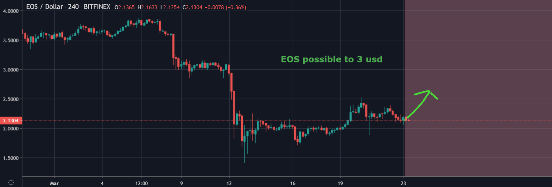 EOS Featured Price Chart