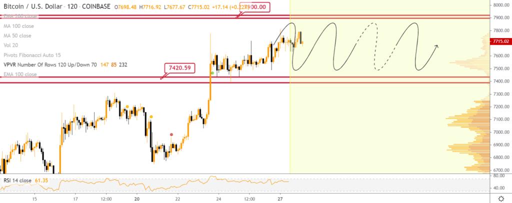 Bitcoin price chart 1 - BTC price