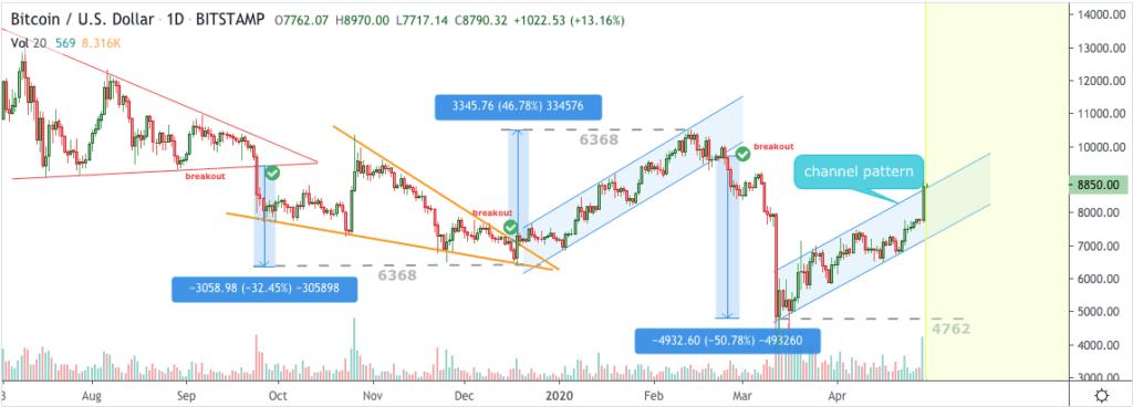 Bitcoin price chart 29 April