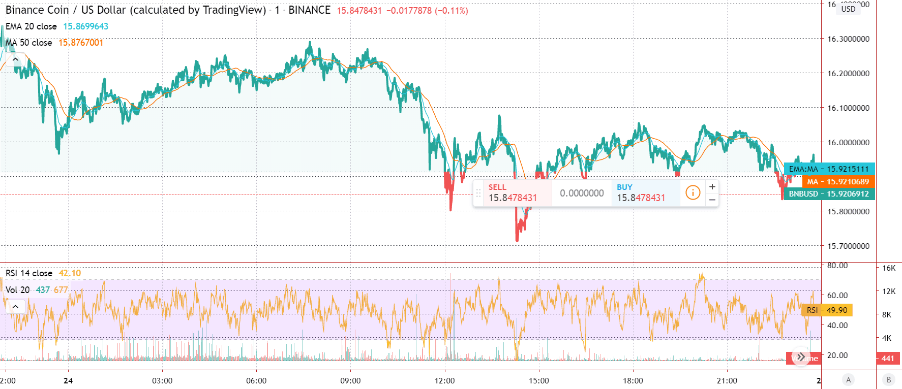 Binance Coin Featured Price Chart