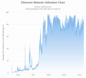 Ethereum scalability optimistic rollups