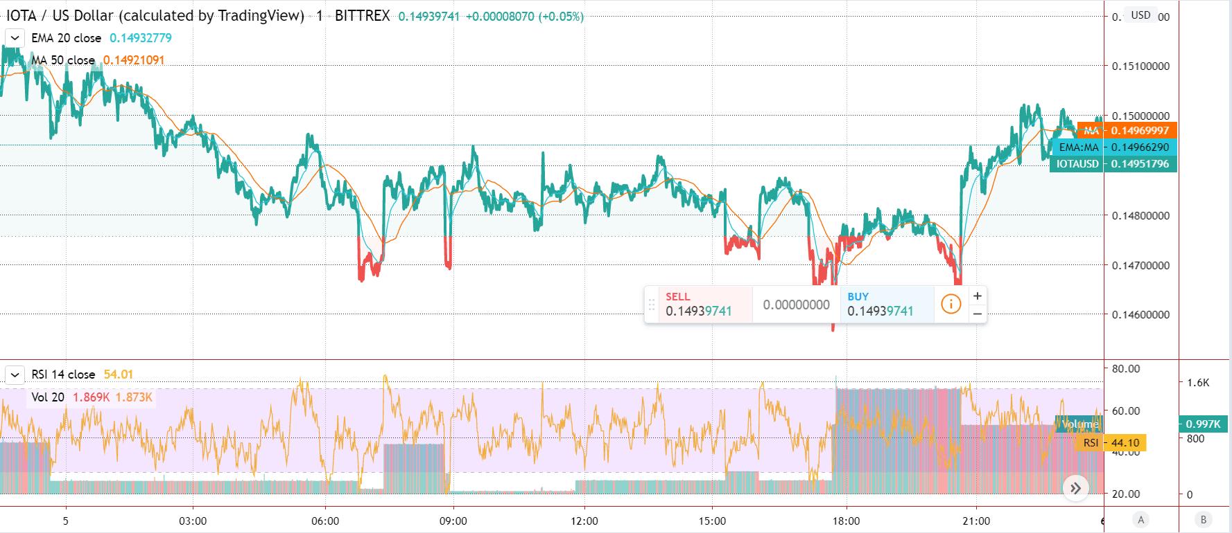 IOTA Featured Price Chart