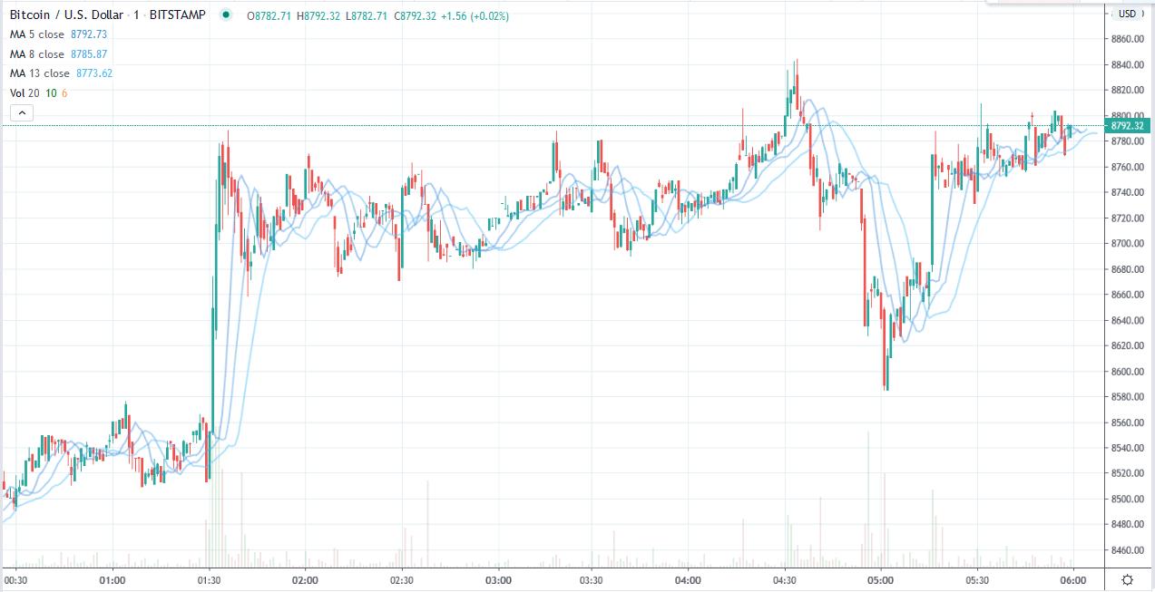 Bitcoin Price - 11-05-2020