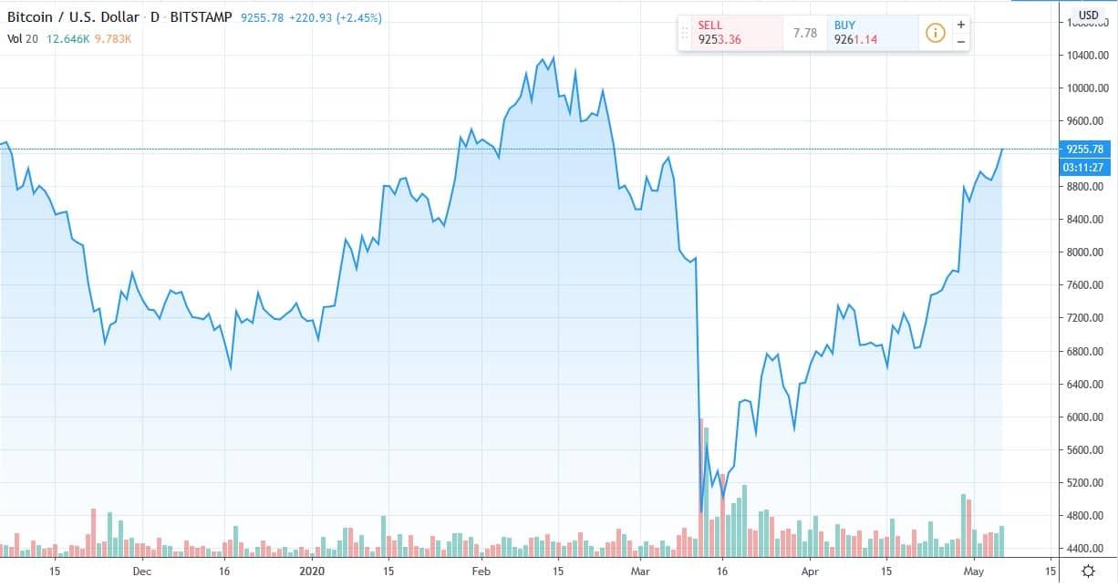 Bitcoin price 06-May-2020