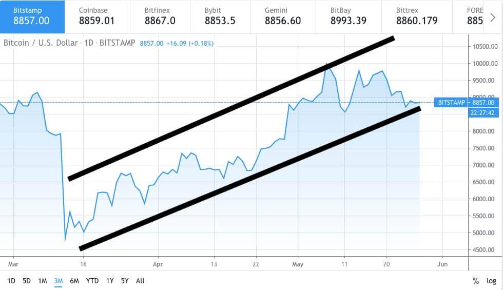 Bitcoin price chart 2 - 26th May 2020