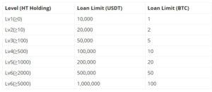huobi c2c lending