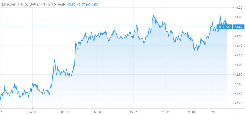 Litcoin Price Chart
